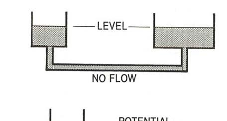 3.13 HEAT FLOW Heat flows naturally from