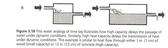 18 TIME LAG The time delay due to the thermal mass is known as a time lag.