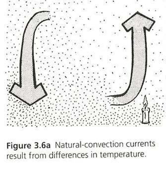 3.6 CONVECTION Definition in the text book (Not perfect) As a gas or liquid acquires heat by conduction, the fluid expands and