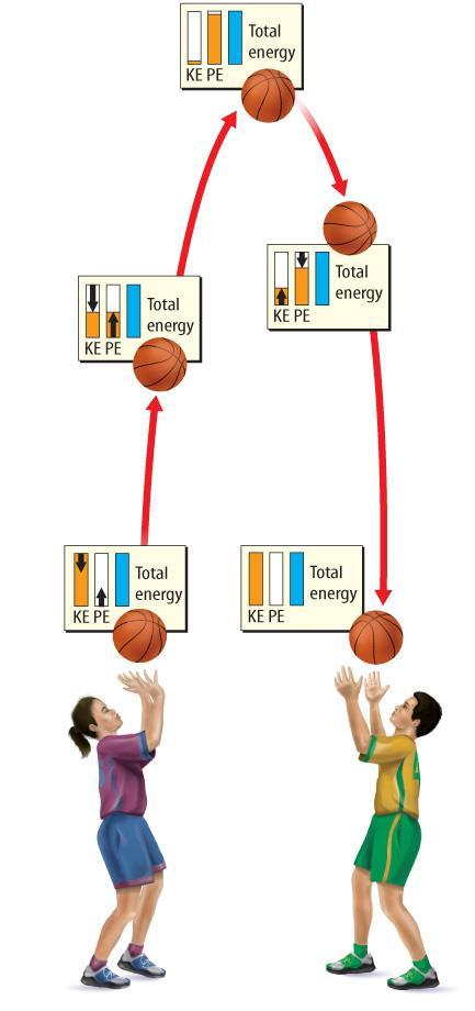 As the ball moves downward, potential energy decreases.