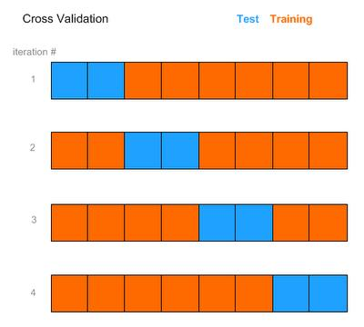 Other solution: cross-validation Partition the data into K subsets D 1,..., D K. For k = 1,..., K, repeat: 1. Exclude D k (blue) and construct prediction rule based on the remaining data (orange). 2.