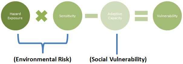 Conceptual Framework: Risk + Vulnerability Climate modelling from Phase 1 provides the basis for analysis of hazard exposure Focus