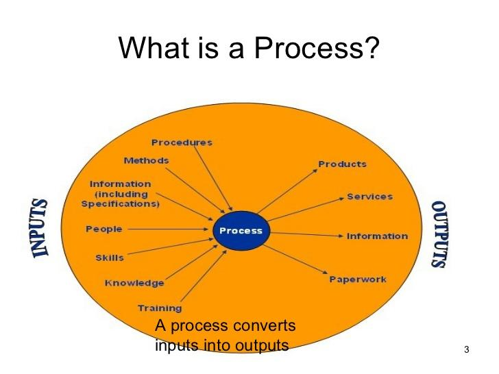 What is Process?