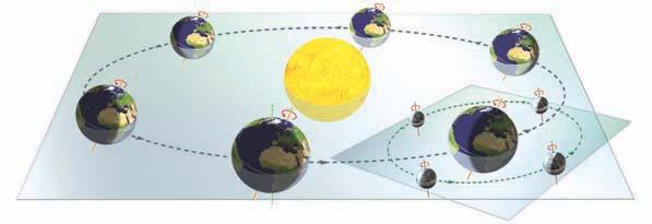 terrestrial orbit 3. What makes up the Solar System? The Solar System was formed approximately five thousand million years ago from the gas and dust of a nebula.
