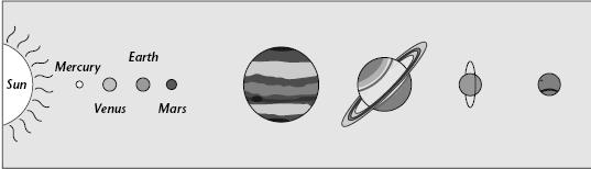 Characteristics of the Outer Planets Understanding Main Ideas Answer the following questions in the spaces provided. 1. Label the four outer planets. 2.