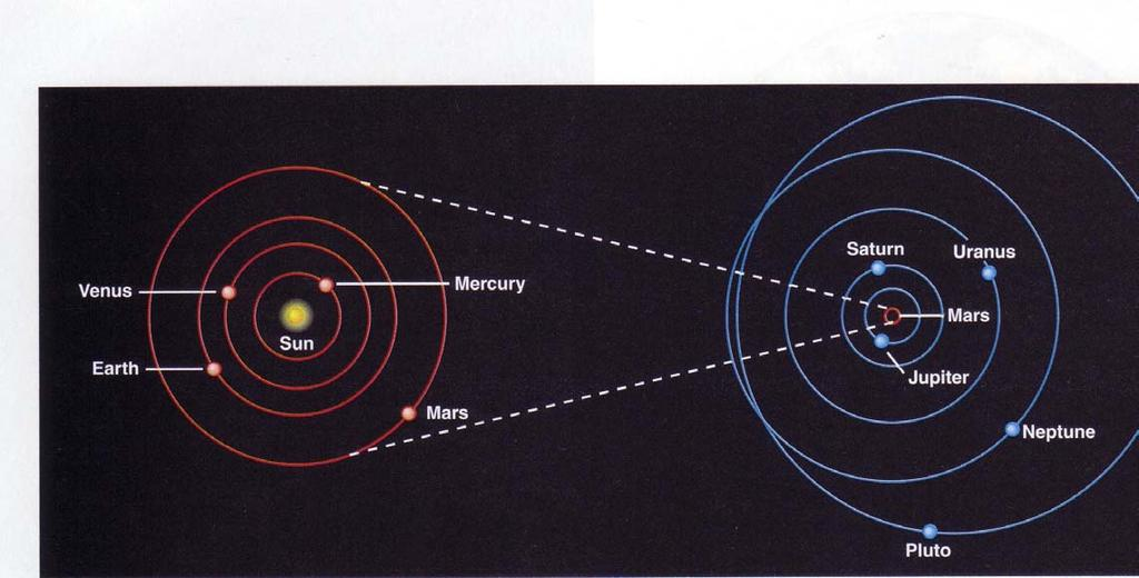 Pieces of the Solar System (cont) All planets rotate around the Sun the same