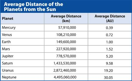 Planetary Comparisons Distance - To compare distances between between objects in space, we have to use a different unit.