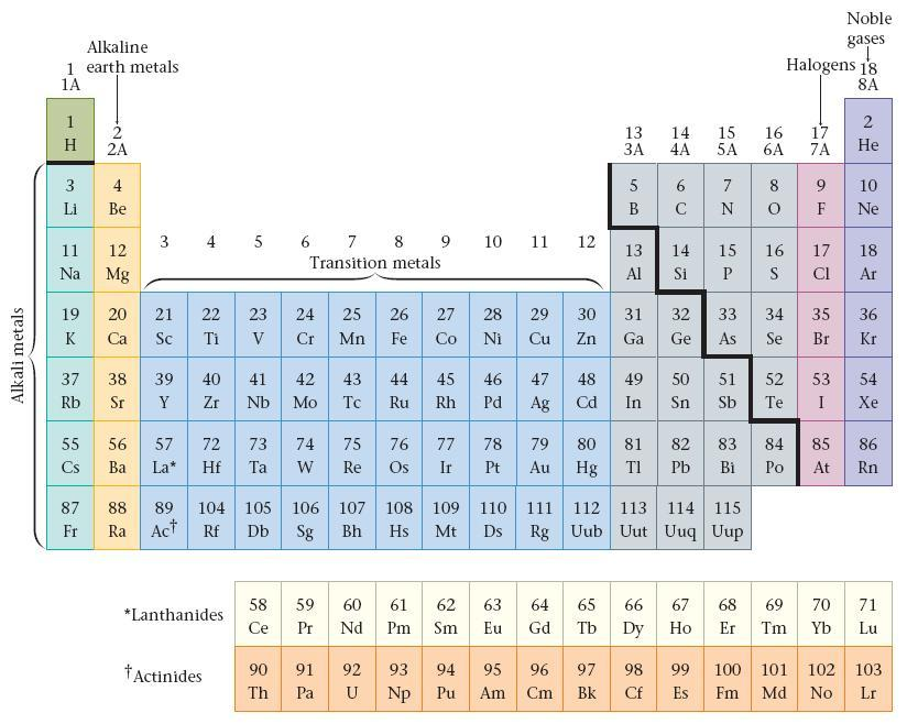 Elements symbol and name atomic number (#p=#e) atomic mass (#p = #n) metals and nonmetals group, column, family principal energy level