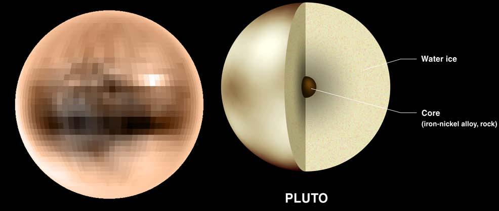 Dwarf planets and small bodies orbiting the Sun True Colours of Pluto The Solar Systems goes beyond Neptune -the outermost of the official planets.