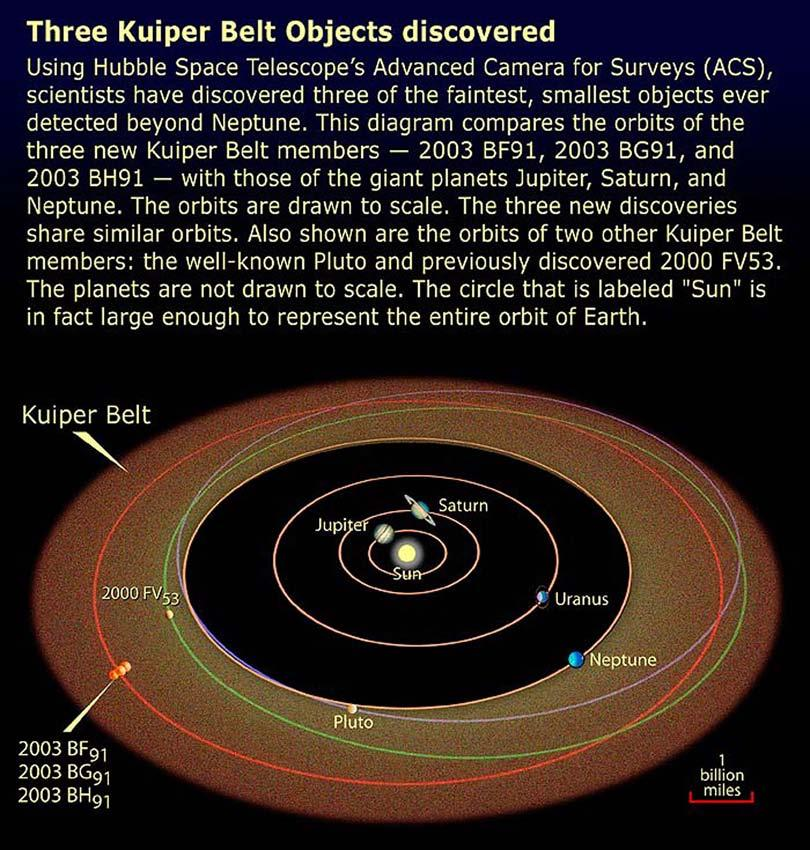 Small bodies orbiting the Sun Pluto is a member of the Kuiper belt, along with many of other moderately large objects.