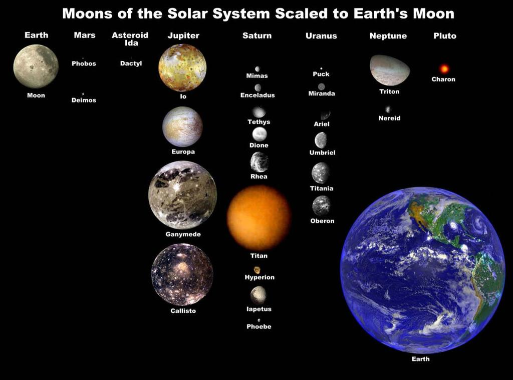 Moons Terrestrial planets have few moons. Mercury and Venus have no moons at all.