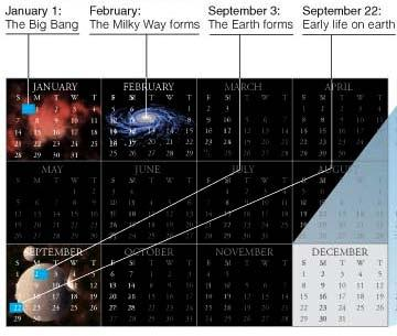 Jan 1 The Big Bang Feb The Milky Way Many generations of stars lived and died in the subsequent months, enriching the galaxy with heavier elements. Sept Solar System & Earth (about 4.