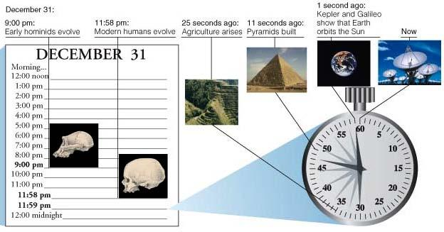 The cosmic calendar Dec 31, 11:58 pm Modern humans evolve The