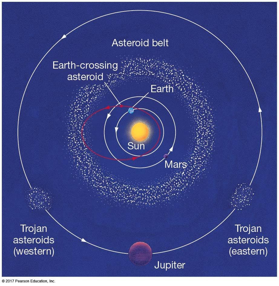 4.2 Interplanetary Matter (mostly primordial) The inner solar system, showing the