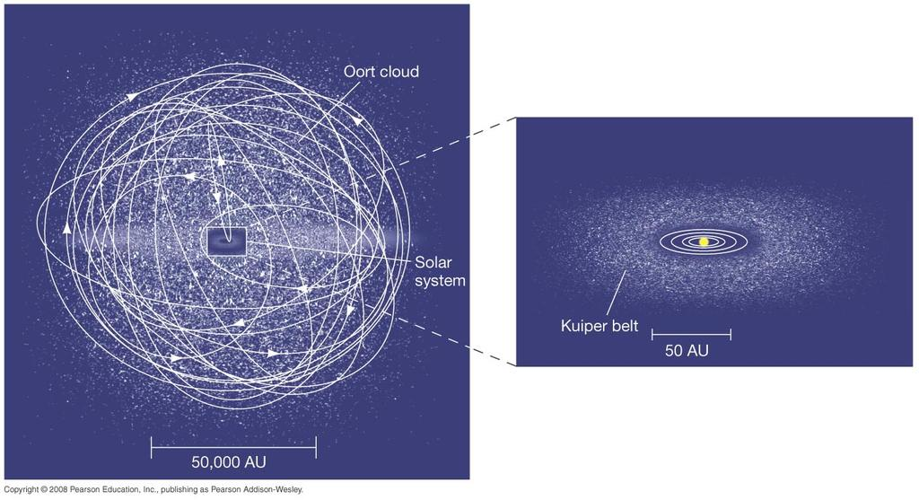 4.2 Interplanetary Matter (mostly primordial) The size, shape, and orientation of cometary orbits depend on their orbit