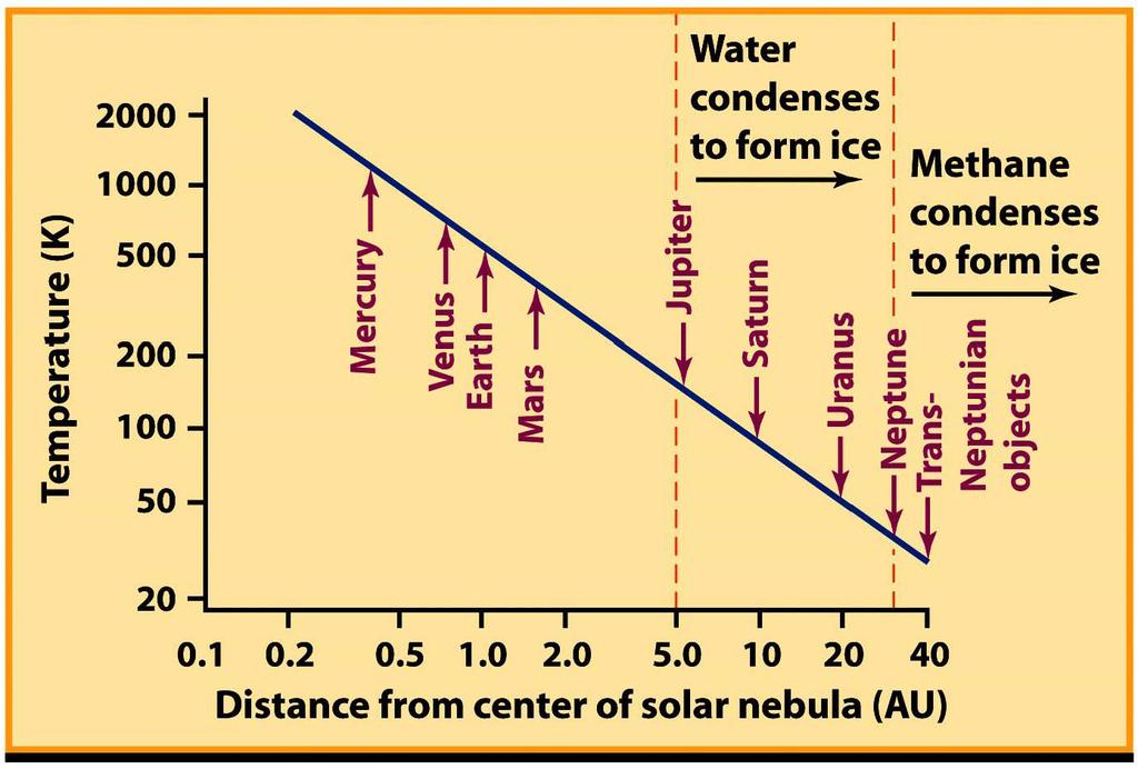 4.3 Formation of the Solar System Here is another version of the same plot.