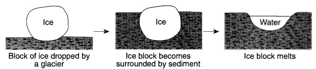 The diagram below shows a glacial landscape feature forming over time from a melting block of ice.