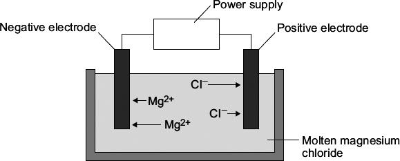 (c) Electrolysis is used to extract magnesium metal from magnesium chloride.