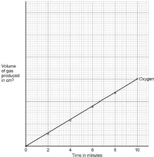 (3) (c) Use the graph to calculate the mean volume of oxygen produced per