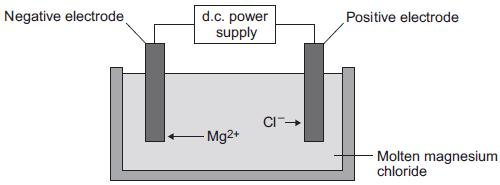 8 Some students investigated reactions to produce magnesium. (a) The students used electrolysis to produce magnesium from magnesium chloride, as shown in the figure below.