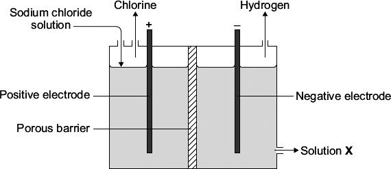 Identify the products A, B and C on the diagram using substances from the box. chlorine gas hydrogen gas oxygen gas sodium hydroxide solution sodium metal (i) A is... (ii) B is.