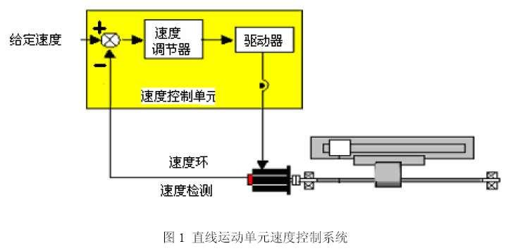 Modeling of linear motion unit control system 3.