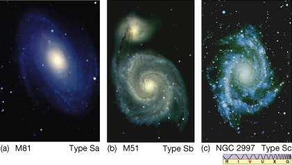 or barred) Galaxies (~75%) Elliptical Galaxies (20%) Irregular Galaxies (5%) Classified by relative strength of the central bulge & tightness of the spiral arms Types: Sa, Sb, and