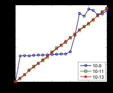 Fig.3 stress-strain curves predicted from the unit cell According to Ref.[15], the formulations and implementation of PBCs have an impact on results predicted by an explicit solver.