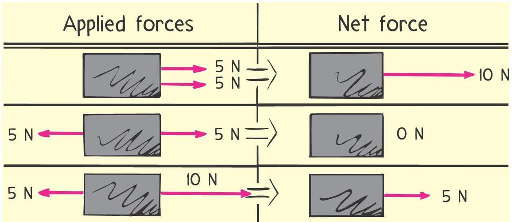 Net Force Net force is the combination of all forces that change an object s state of motion.