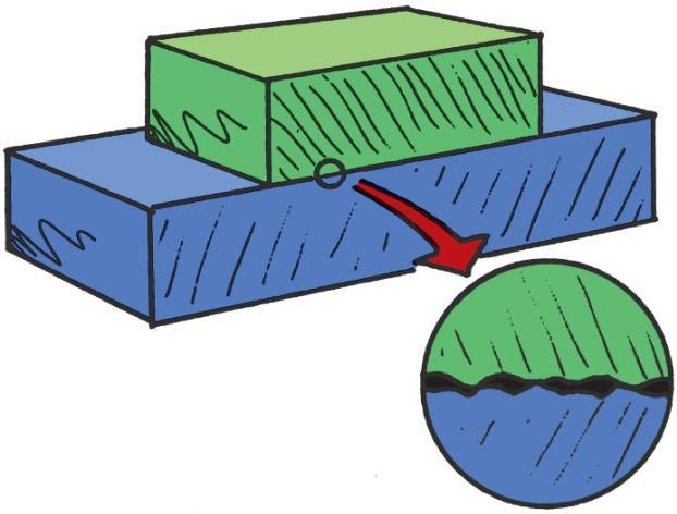 The Force of Friction depends on the kinds of material and how much they are pressed together is due to tiny surface bumps and to
