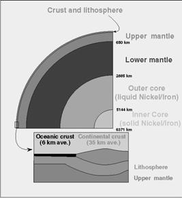 Crust beneath the oceans and the continents is different: Oceanic crust: relatively thin, varying from 5 to 8 km (but thinner at Oceanic ridges).
