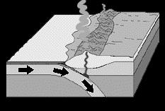 crust. Coastal mountain chains develop due to compressive forces and volcanics (e.g.