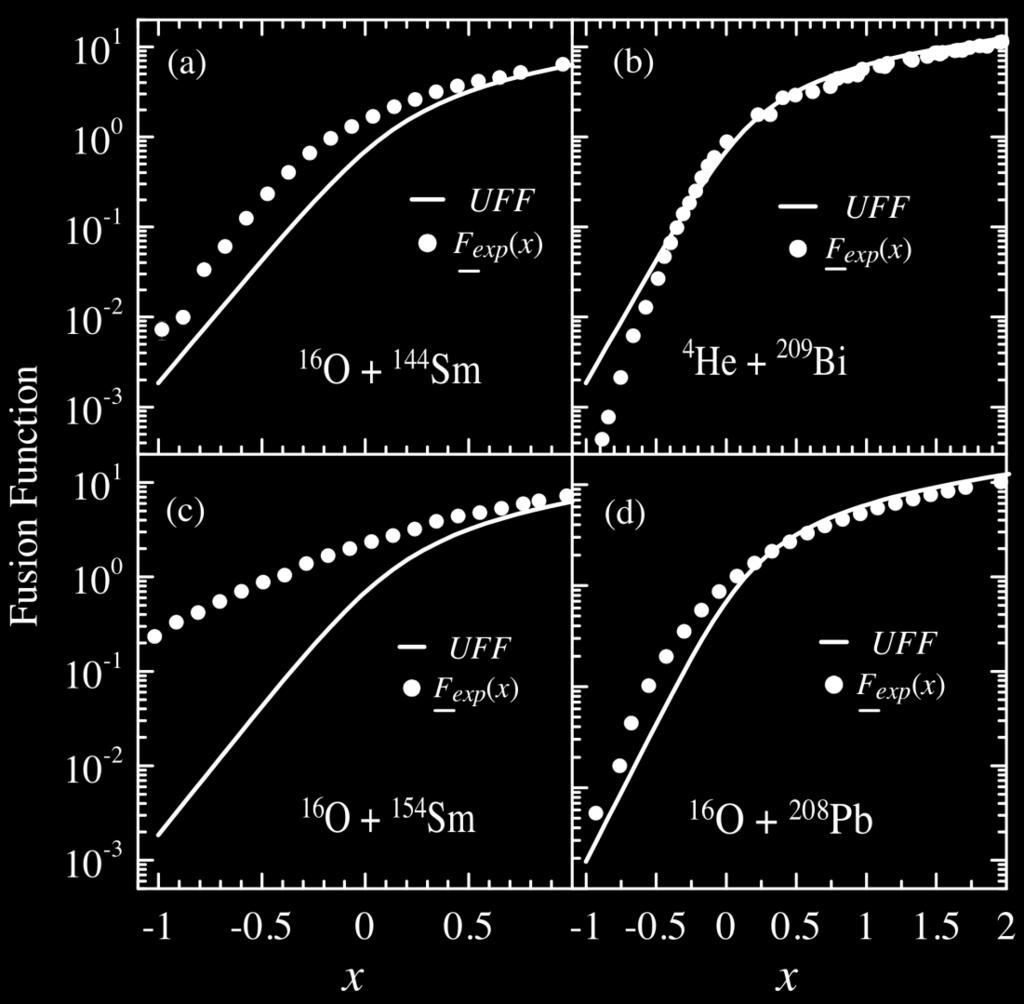 b) Channel coupling channel effects (a) CC: 2 +,3 - (T); 3 - (P)