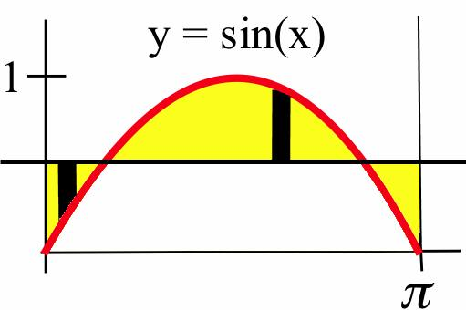 4 pplictions of definite integrls (b) Here we use the more generl disk formul with L = : V sin() d sin () sin() + d 4 cos() sin() + d 4 3 4 π sin() + cos() 4 3π 4 π + = 3π 4 π or pproimtely.. Prctice.