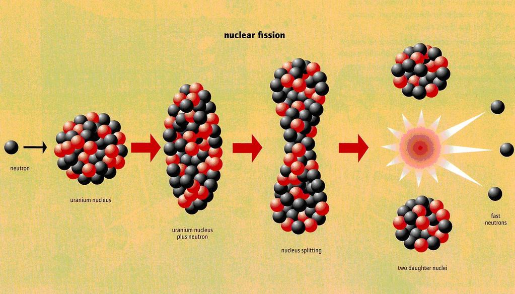 Fission chain reaction Nuclear fission
