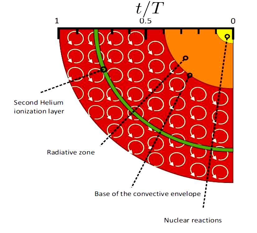 The structure of the Sun in terms of acoustic travel times nuclear reactions