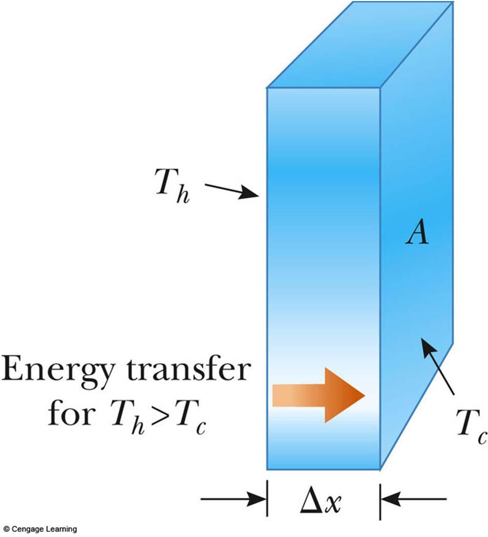 Conduction, equation The slab allows energy to transfer from the region