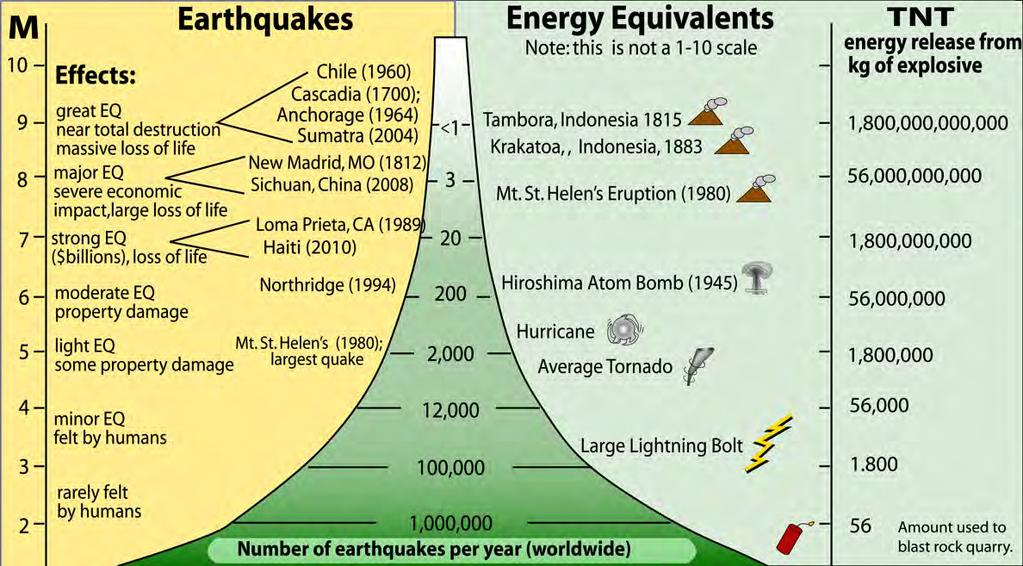Magnitudes and Energy of Earthquakes Annual Numbers of EQs MOST of the
