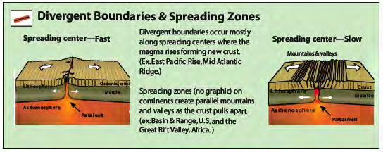 Three Basic Types of Plate Boundaries Diverge