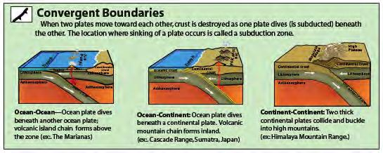 Three Basic Types of Plate Boundaries Converge