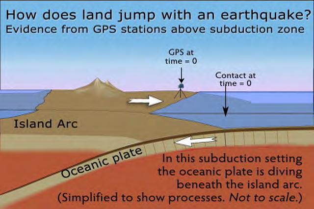 Tsunami Produced by Subduction Zone Earthquake Why are tsunamis rarely