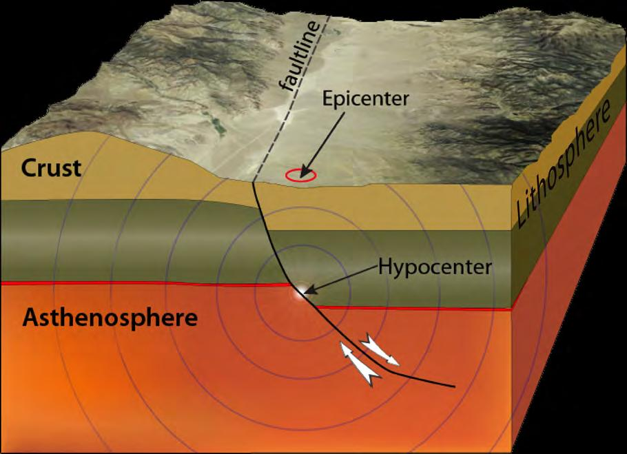 Epicenter: Location on Earth s surface directly ABOVE the