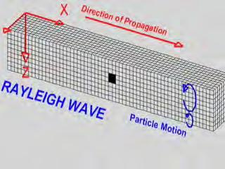 Surface Waves Amplitude greatest at