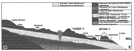 A schematic cross-section of southern Mozambique (after Cilek, 1985), showing the various