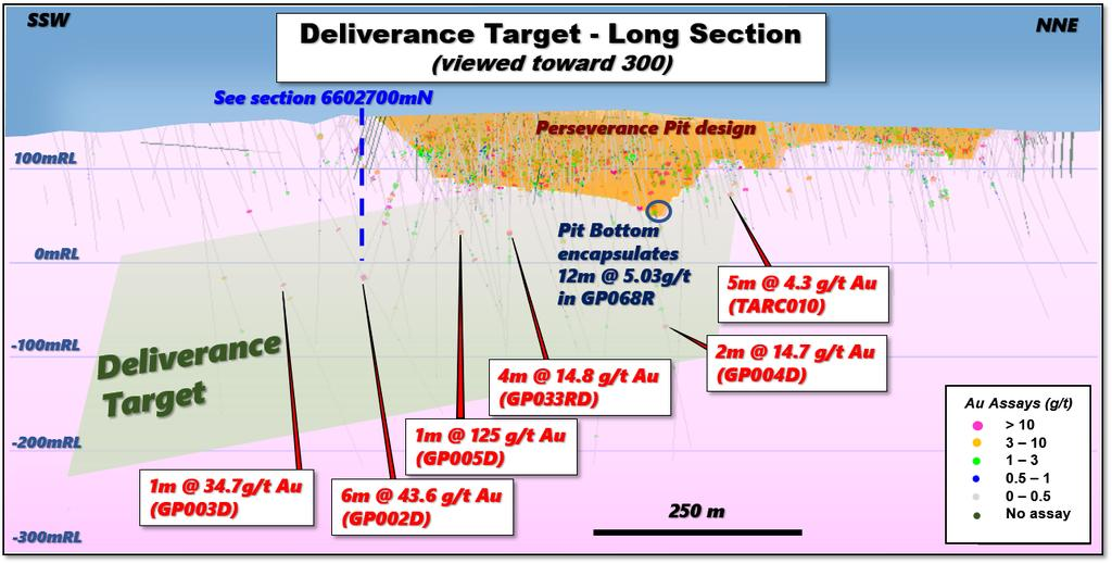 The Deliverance target is shown in relation to the Perseverance pit in Figure 1. Figure 1: Long section of the Perseverance pit and the Deliverance zone.