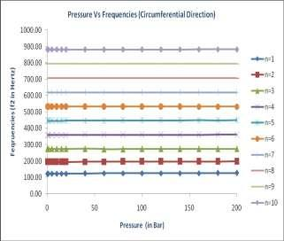 Frequency variation in circumferential direction for varying pressure values and a/h ratios. Fig.13.