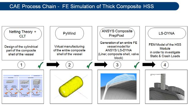 In the third step, the Pywind data is imported inside ANSYS Composite PrepPost (ACP) and a detailed FE mesh of the wet wound composite vessel is generated.