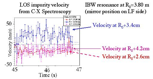 FIG.4. Time evolution of the line of sight (LOS) impurity velocity measured by charge-exchange spectroscopy (CXS) diagnostic in shot 55708. The velocity increases after the ICRF power switch-on (45.
