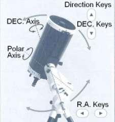 The and direction keys move your telescope in the direction of the R.A. The and direction keys on the right side of the STAR BOOK TEN move the telescope in the direction of the DEC.