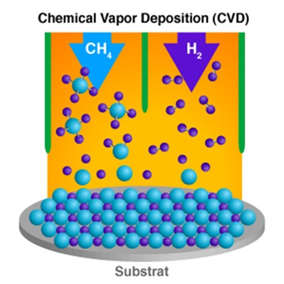 Deposition Processes Depositing semiconductors and insulators. Sputtering can be used Also used is Chemical Vapor Deposition.